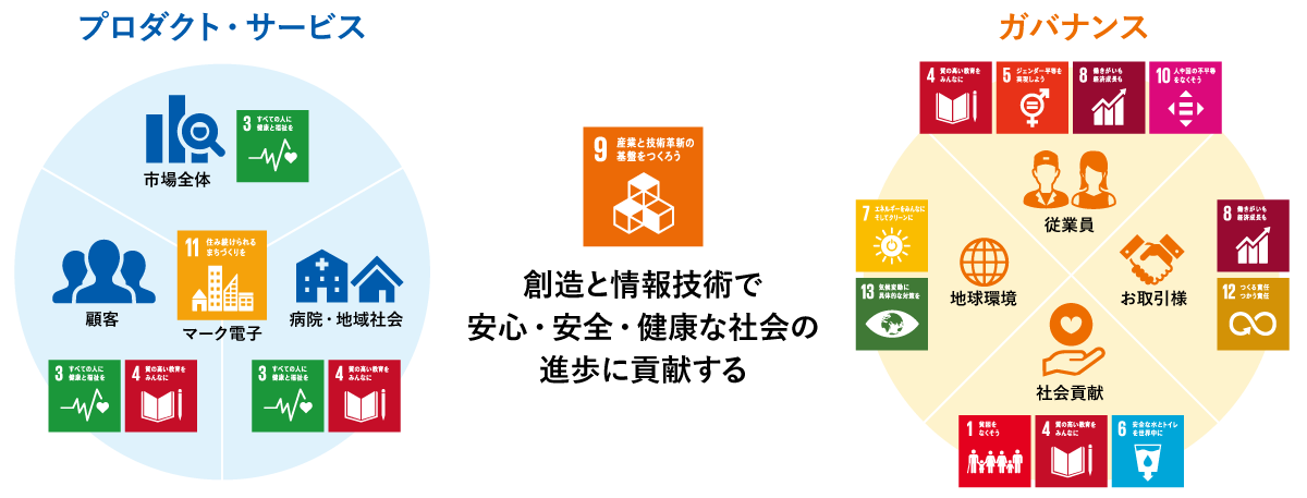 SDGsとマーク電子の取り組み